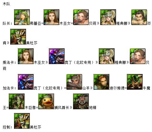 在神魔之塔游戏中,目前而言使用纯色队的玩家占绝大多数,纯色队一般要有队长、加法卡、乘法卡或者控制类各一组,下面给大家带来纯色队各类卡牌优先级排序。 如果一个纯色队里,队长已有,加法卡、乘法卡或者控制类各有一组,便可算大致成型了。在这里稍微解释一下什么叫加法卡、乘法卡和控制类卡片。加法卡,是主动技能能提供对应属性符石的卡片。乘法卡,是主动技会带来额外倍率的卡片,也叫增伤卡。控制类卡片,是指主动技会让敌方行动停止或自残,从而在一定回合内不受敌方攻击的卡片。 各纯色各类卡片优先级排列如下: